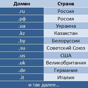 Виды доменных зон по странам