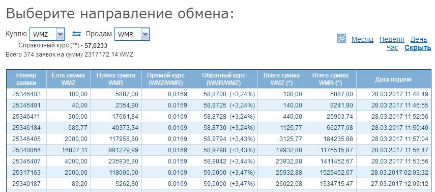 Онлайн обмен Payeer USD на ЯндексДеньги