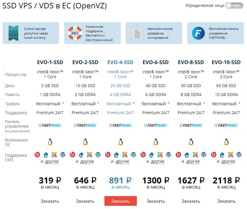 Стоимость VPS сервера на FastVPS