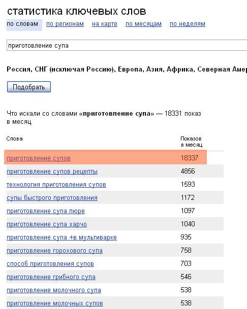 Подбор ключевых слов и анализ запросов в Яндекс Wordstat