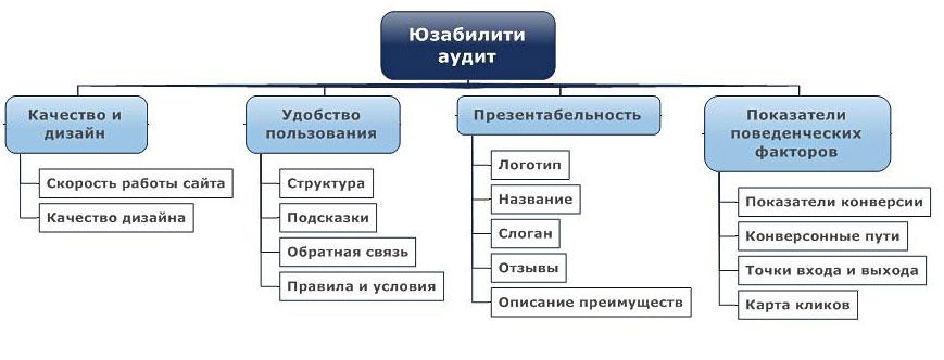 Из каких элементов состоит тестирование удобства использования сайта для пользователя