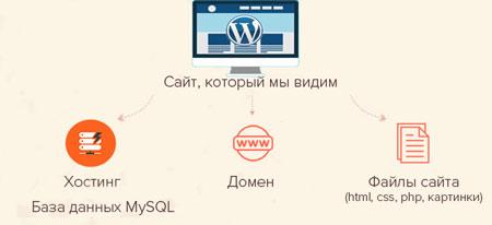 Что нужно, чтобы создать сайт на wordpress