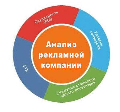 Ключевые показатели эффективности проводимой рекламной компании
