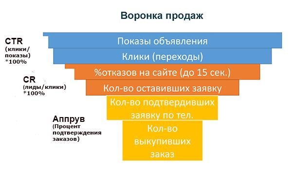 Воронка распредения целевого трафика, привлеченного на сайт