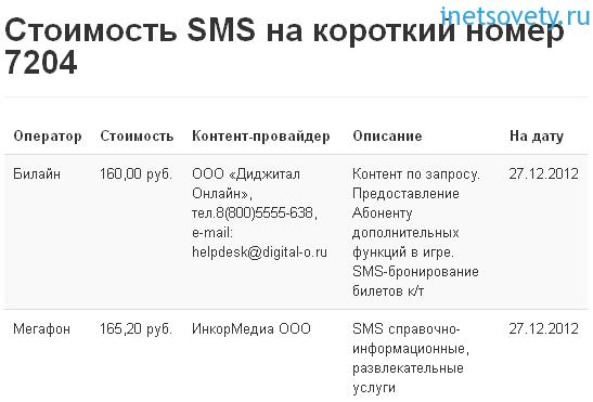 сколько стоит смс на номер 7204