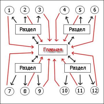 Схема перелинковки сайта
