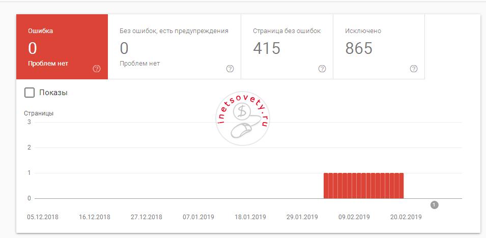 Отчет об индексировании в панели инструментов Google