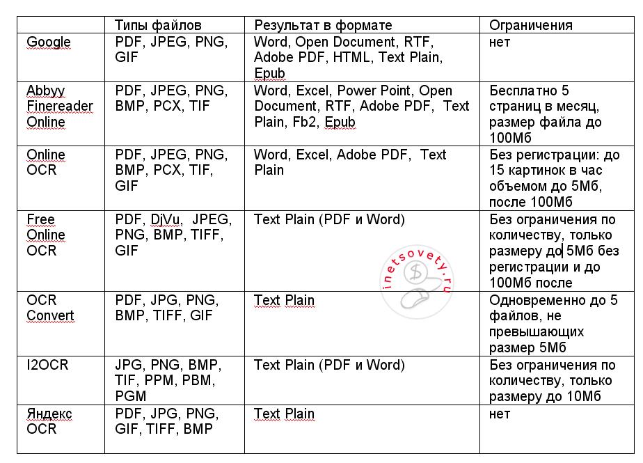 Сравнение сервисов преобразования текста из картинок или сканированных PDF документов