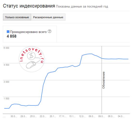 kak-proverity-indeksatsiyu-v-google-1
