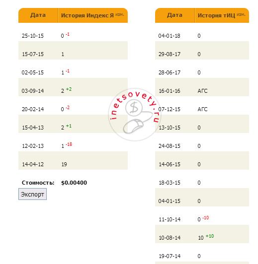 Информация по индексации домена и изменению Тиц