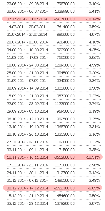 статистика доходности Памм-счета Ахмедос