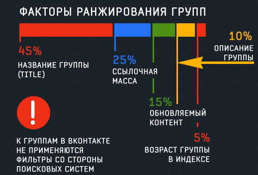Факторы ранжирования. Платные и бесплатные способы раскрутки группы Вконтакте