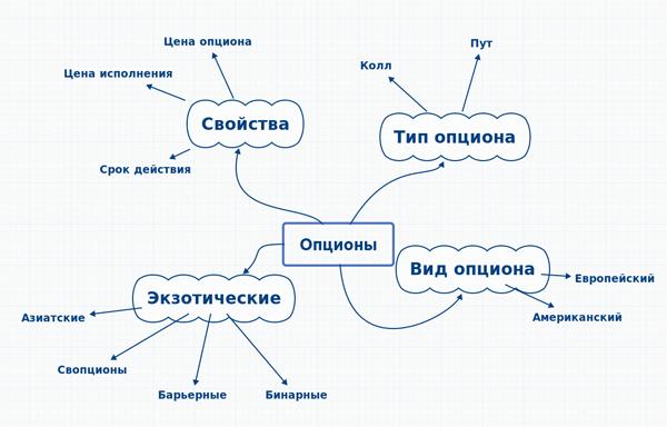 Виды, типы и свойства опционов