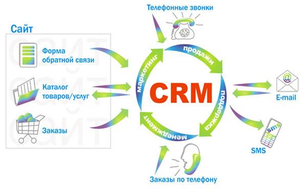 CRM система: принципы ее работы и применение в сфере бизнеса
