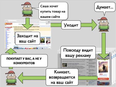 Эффективный комплексный интернет-маркетинг
