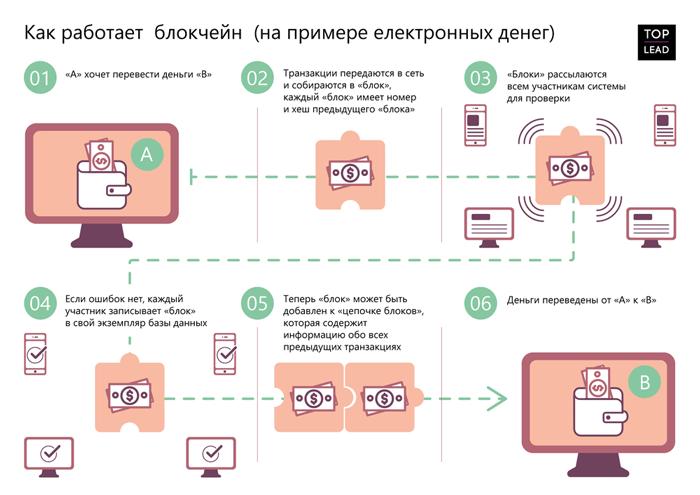 Пример блокчейн транзакции и применения blockchain технологии для операций с электронными деньгами