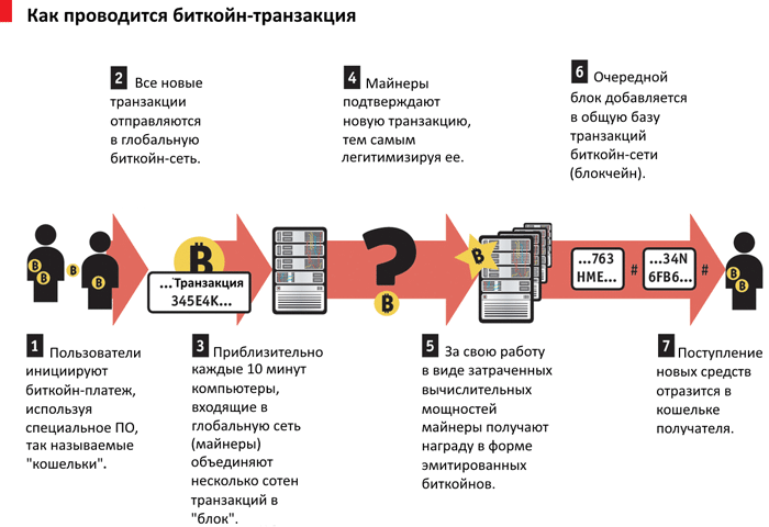 Как работает блокчейн технология и проводится биткоин транзакция