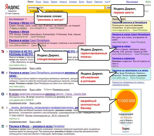 Примеры рекламы в Яндексе по ключевому слову