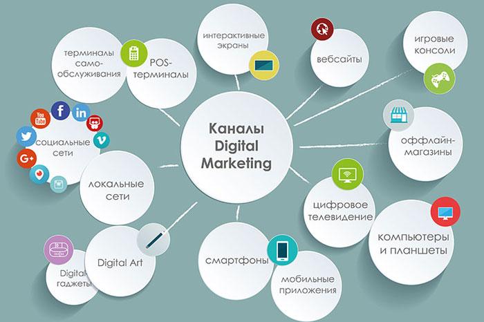 Цифровые каналы для раскрутки бренда