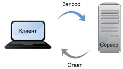 Сервер принимает запросы от пользователя и выдает им ответы