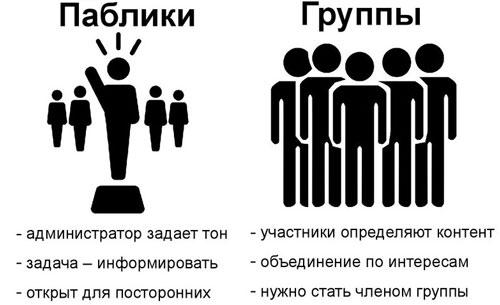 Чем отличается группа от публичной страницы в ВК