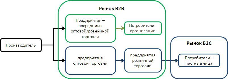Потребители на рынках B2B и B2C