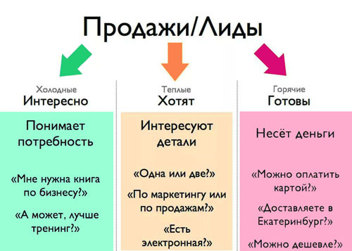 Классификация лидов