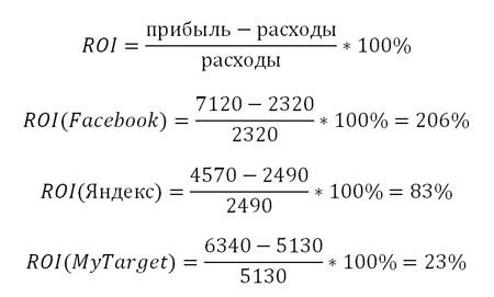 Примеры рассчета РОИ для разных источников рекламы