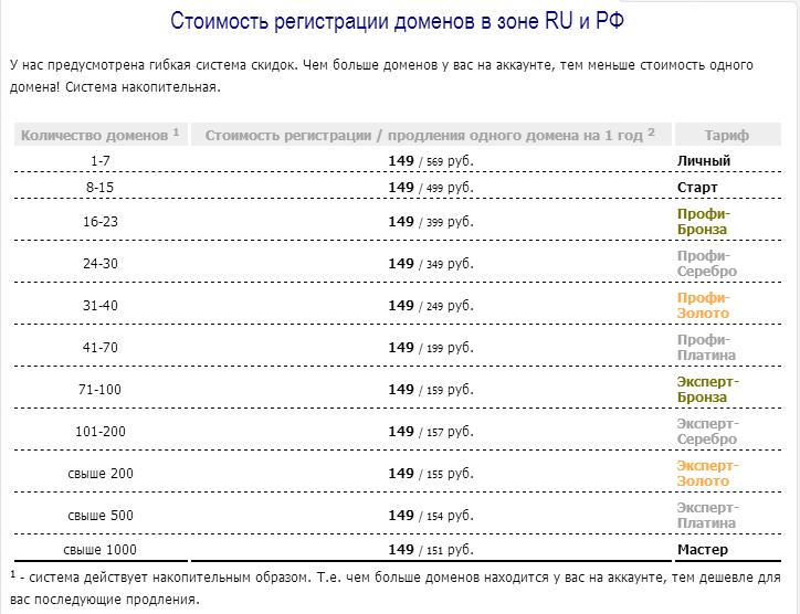 Стоимость доменных имен на сайте регистрации доменов 2 доменс