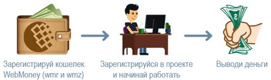 Особенности заработка в интернете без вложений