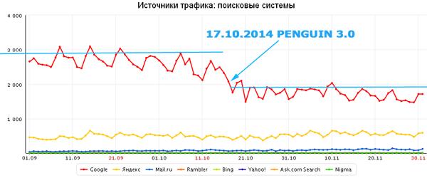 падение посещаемости после фильтра Гугла - Пингвин