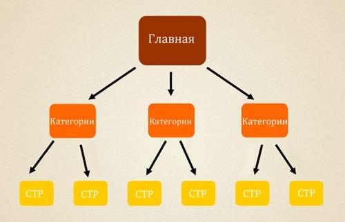Модель распределение веса для продвижения статей