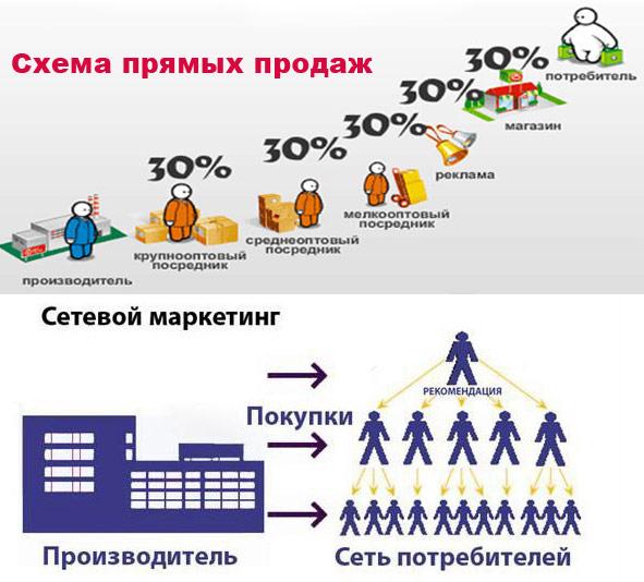 МЛМ бизнес - что это и как работает
