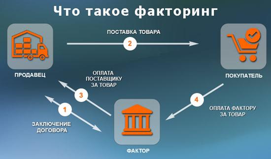 Понятие и основные виды факторинга.