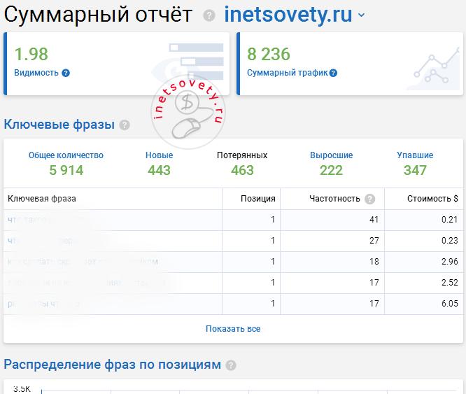 Сео анализ сайта в Серпстат