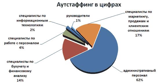 Где аутстаффинг (выведение персонала за штат компании) чаще всего применяется