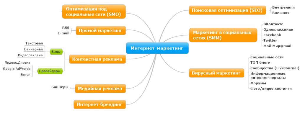 Internet marketing - комплекс мероприятий направленных на продажи продукта или предоставления услуги покупателям