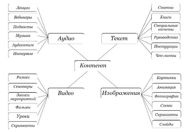 Виды и типы контента