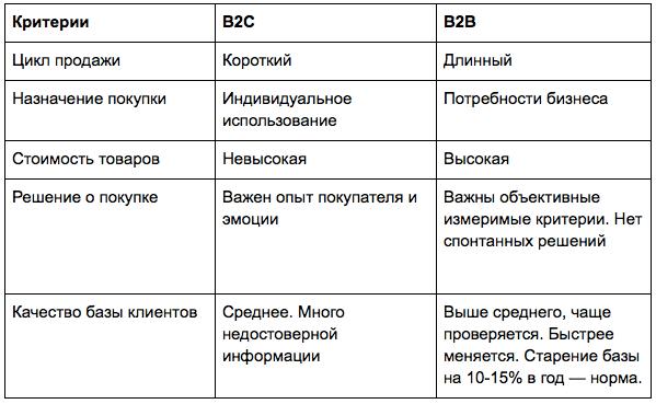 Особенности B2B и B2C