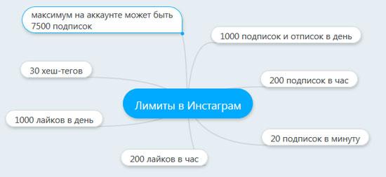 Ограничения на фолловинг в Инстаграм