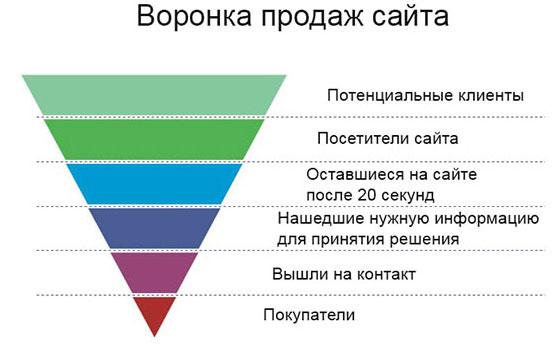 Как клиенты проходят через воронку продаж сайта и становятся покупателями