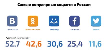 Рейтинг популярности и охват аудитории в соцсетях Росиии