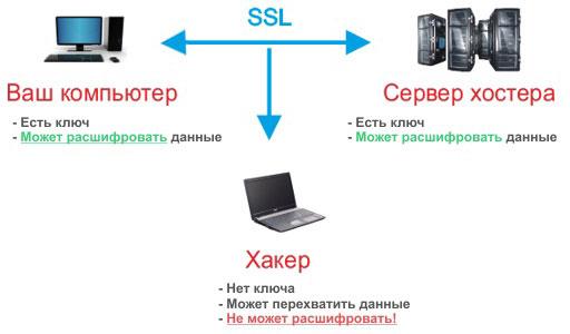 Что дает SSL-сертификат