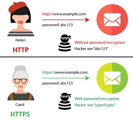 Разница в передаче данных через протокол http и https