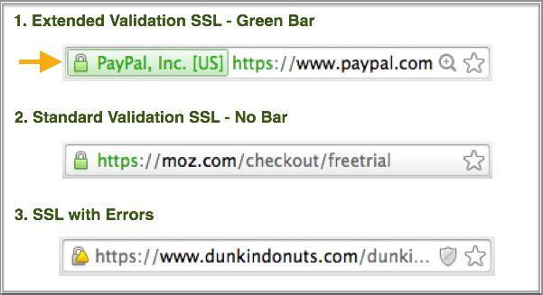 Отображения SSL-сертификатов в строке браузера