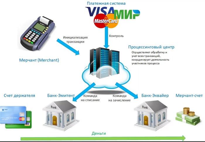 Как происходит авторизация банковской карты при оплате в терминате