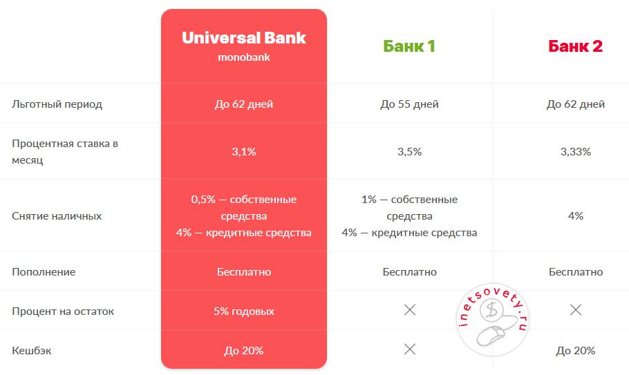 Сравнение условий Монобанк с Приватбанк и Ощадбанк